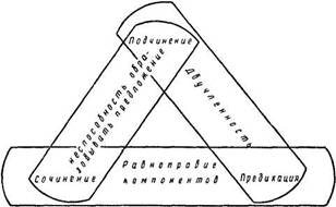 1 ссп с соединительными союзами (и, да /=и/, ни - ни, как