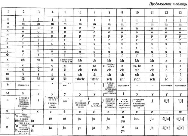 правила транскрипции английского языка в таблицах