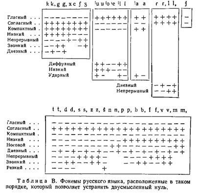 структуру русского языка;