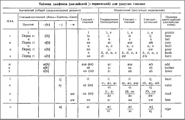 из рассмотренных языков.