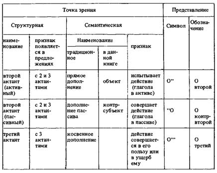 Русский язык | Е И Литневская Русский язык: краткий