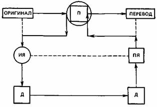 Схема модели перевести