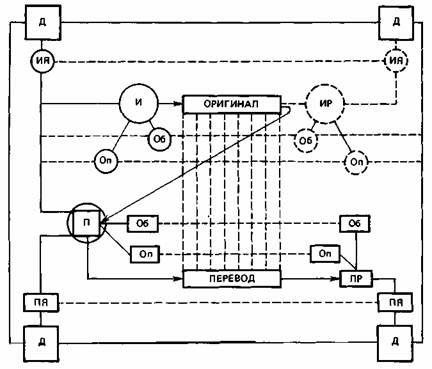 Схема языковой коммуникации